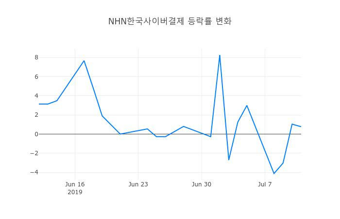 ▲NHN한국사이버결제거래량정보