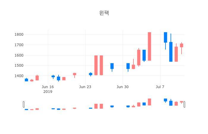 ▲일주일간 윈팩 등락률 변화
