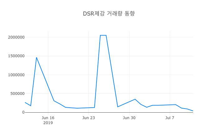 ▲7월 12일 DSR제강 의 주가정보