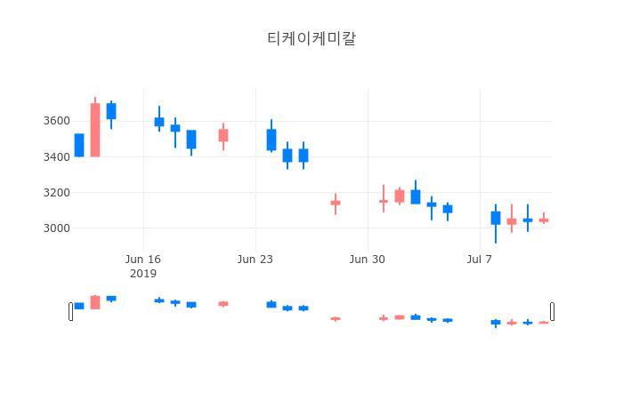 ▲일주일간 티케이케미칼 등락률 변화