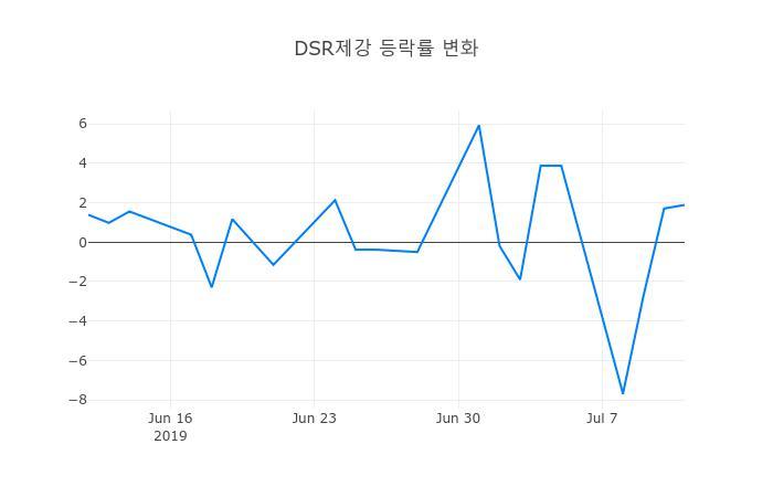 ▲일주일간 DSR제강 등락률 변화