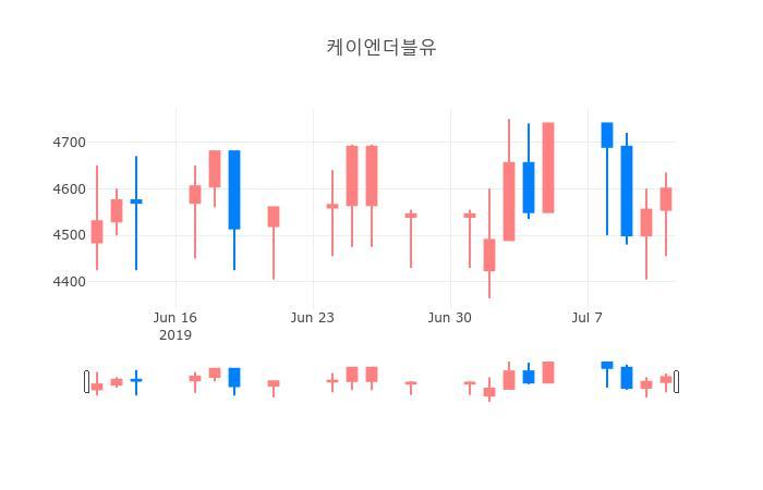 ▲일주일간 케이엔더블유 등락률 변화