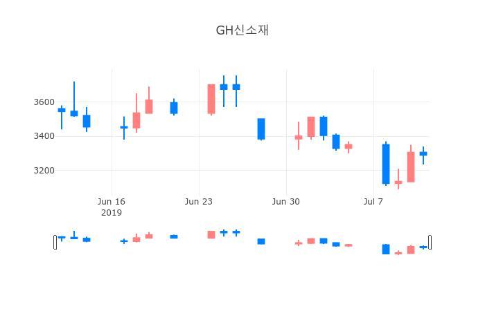 ▲일주일간 GH신소재 등락률 변화
