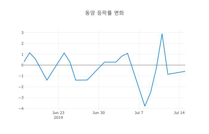 ▲일주일간 동양 등락률 변화
