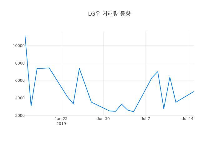 ▲7월 16일 LG우 의 주가정보