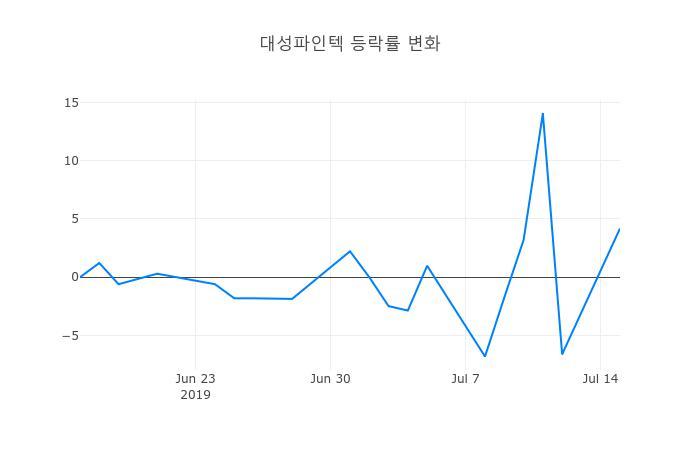 ▲대성파인텍거래량정보