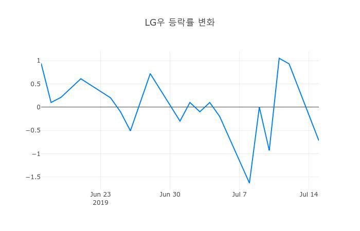▲일주일간 LG우 등락률 변화