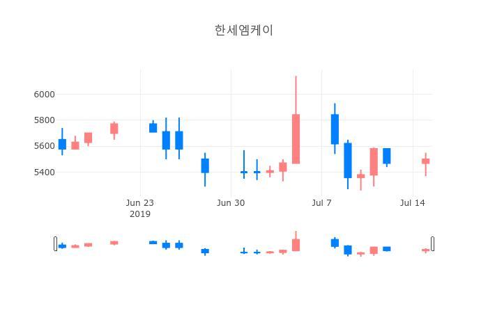 ▲한세엠케이거래량정보