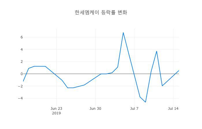 ▲일주일간 한세엠케이 등락률 변화
