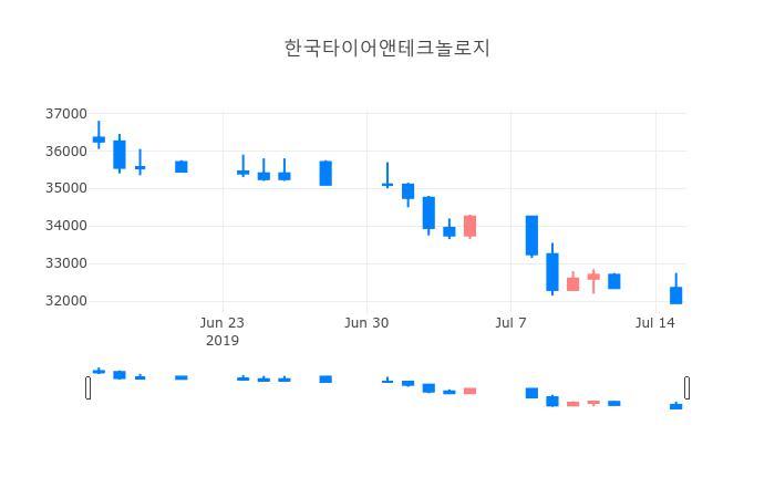 ▲한국타이어앤테크놀로지거래량정보