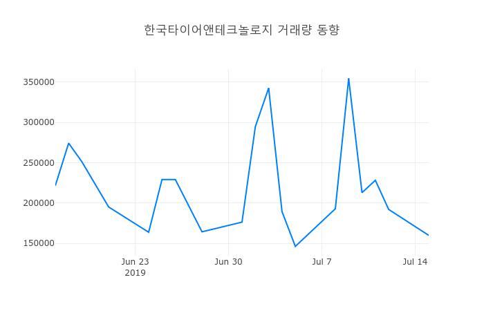 ▲7월 16일 한국타이어앤테크놀로지 의 주가정보