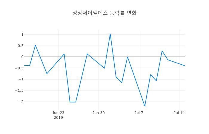 ▲일주일간 정상제이엘에스 등락률 변화