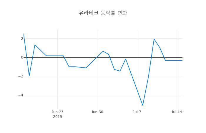 ▲일주일간 유라테크 등락률 변화