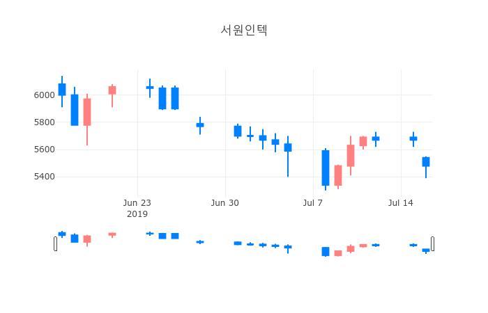▲서원인텍거래량정보