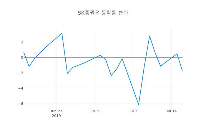 ▲SK증권우거래량정보