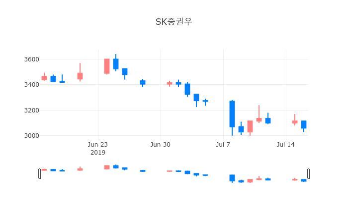 ▲일주일간 SK증권우 등락률 변화