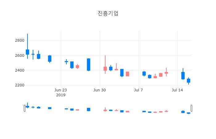 ▲일주일간 진흥기업 등락률 변화