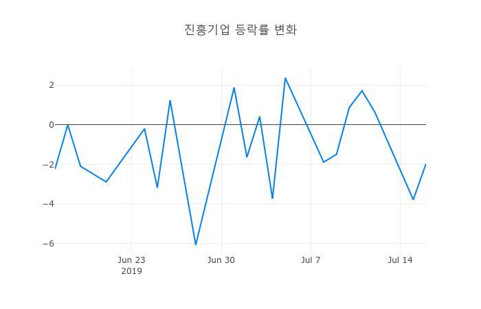 ▲진흥기업거래량정보