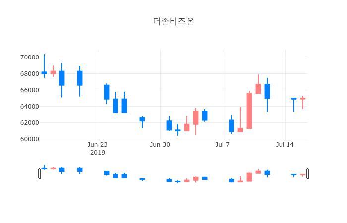 ▲일주일간 더존비즈온 등락률 변화