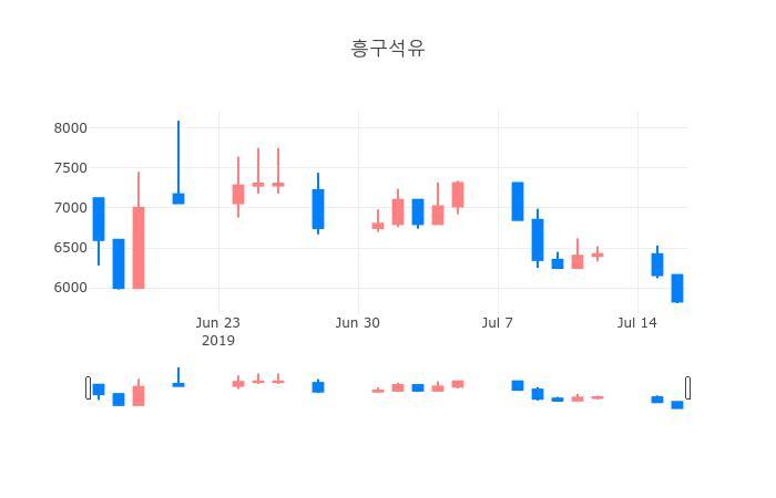 ▲일주일간 흥구석유 등락률 변화