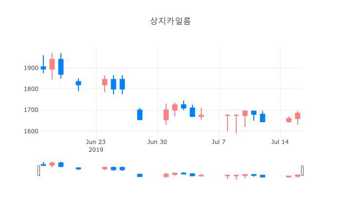 ▲일주일간 상지카일룸 등락률 변화