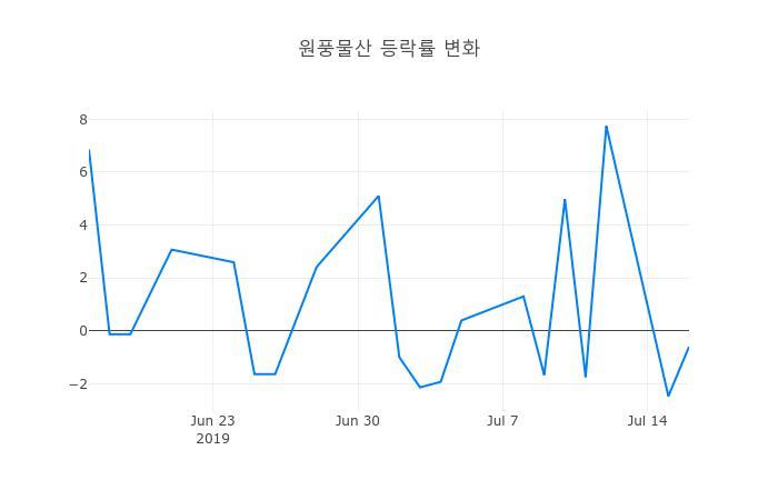 ▲일주일간 원풍물산 등락률 변화