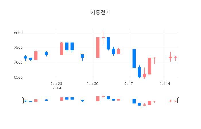 ▲제룡전기거래량정보