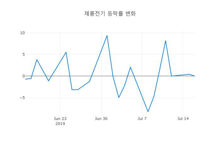 ▲일주일간 제룡전기 등락률 변화