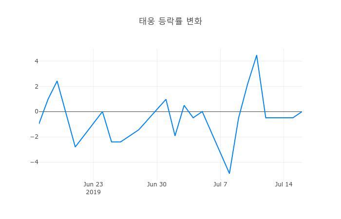 ▲일주일간 태웅 등락률 변화