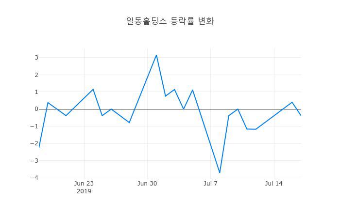 ▲일주일간 일동홀딩스 등락률 변화