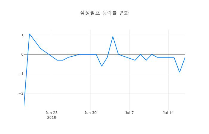 ▲일주일간 삼정펄프 등락률 변화
