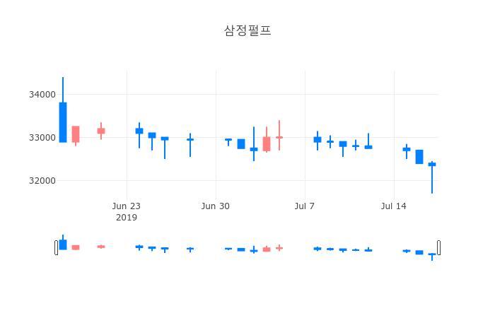 ▲삼정펄프거래량정보