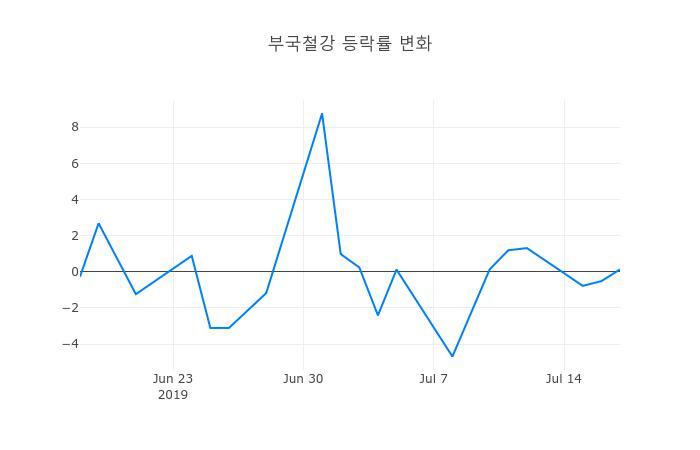 ▲일주일간 부국철강 등락률 변화