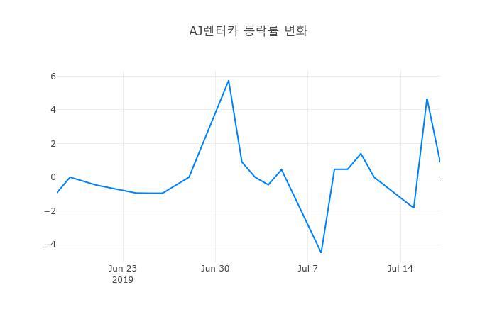 ▲일주일간 AJ렌터카 등락률 변화