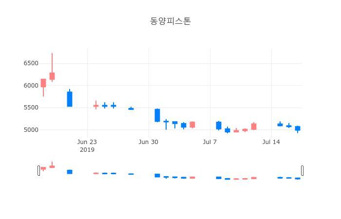 ▲동양피스톤거래량정보