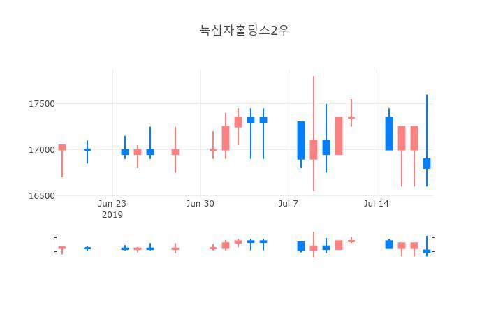 ▲일주일간 녹십자홀딩스2우 등락률 변화