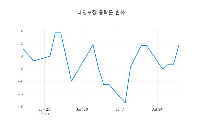 ▲대영포장거래량정보