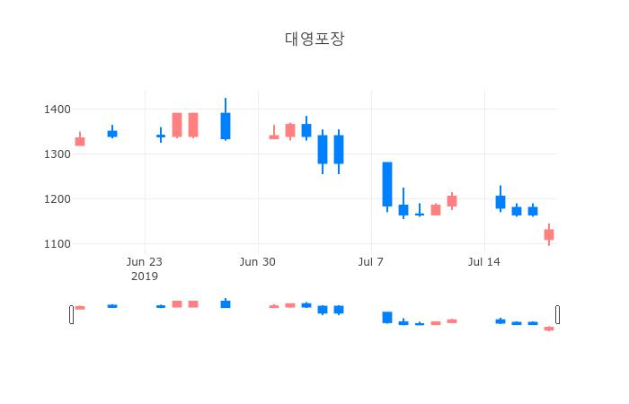 ▲일주일간 대영포장 등락률 변화