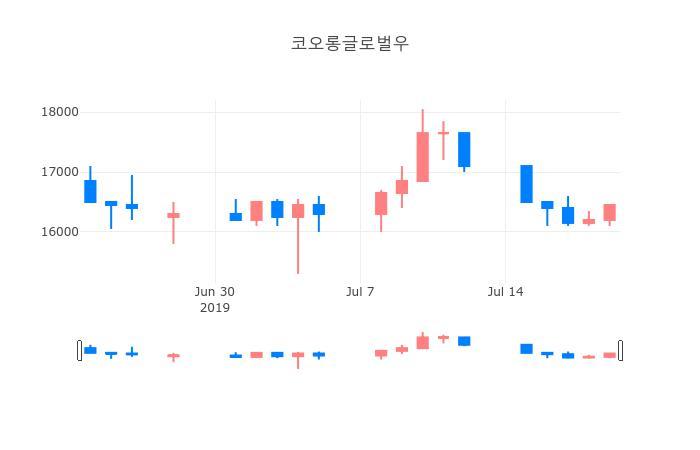 ▲일주일간 코오롱글로벌우 등락률 변화