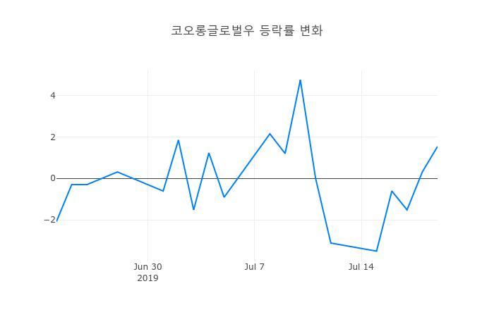 ▲코오롱글로벌우거래량정보