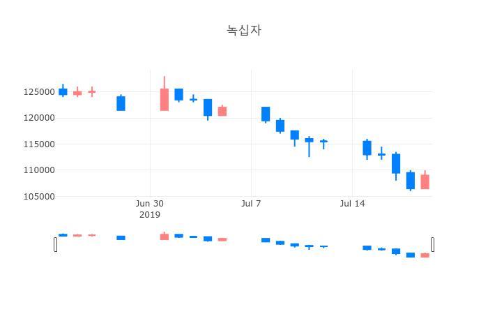 ▲일주일간 녹십자 등락률 변화