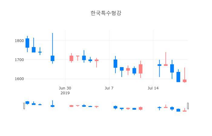 ▲일주일간 한국특수형강 등락률 변화