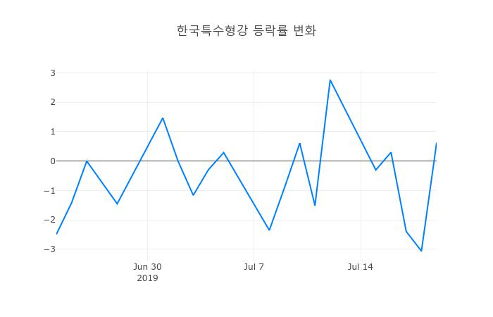 ▲한국특수형강거래량정보