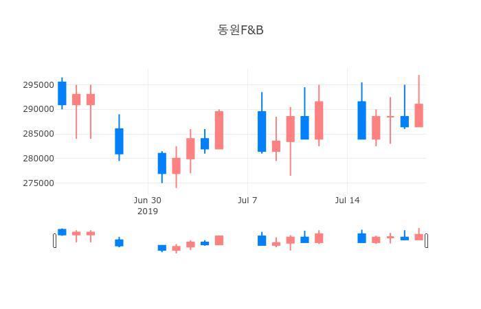 ▲일주일간 동원F&B 등락률 변화