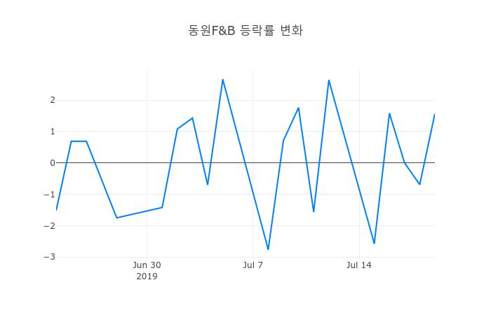 ▲동원F&B거래량정보
