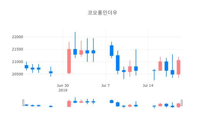 ▲일주일간 코오롱인더우 등락률 변화