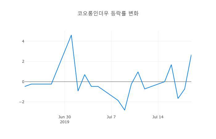 ▲코오롱인더우거래량정보