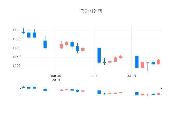 ▲일주일간 국영지앤엠 등락률 변화