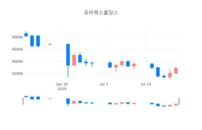 ▲일주일간 유비쿼스홀딩스 등락률 변화
