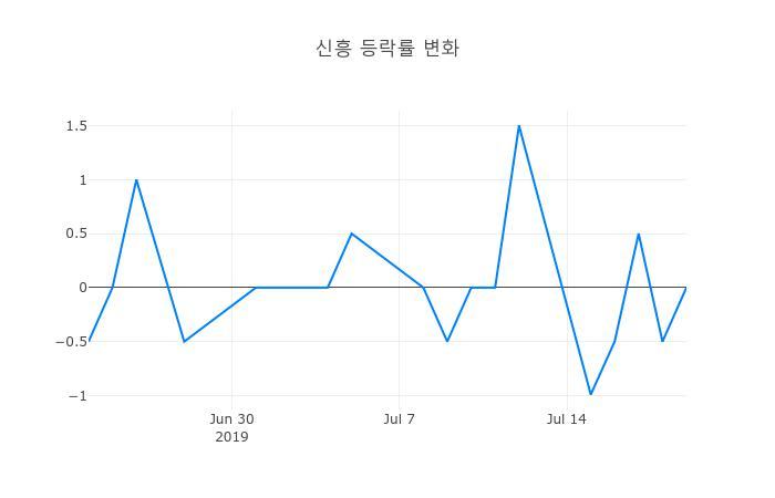 ▲일주일간 신흥 등락률 변화